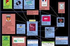 Cartographie des partenariats